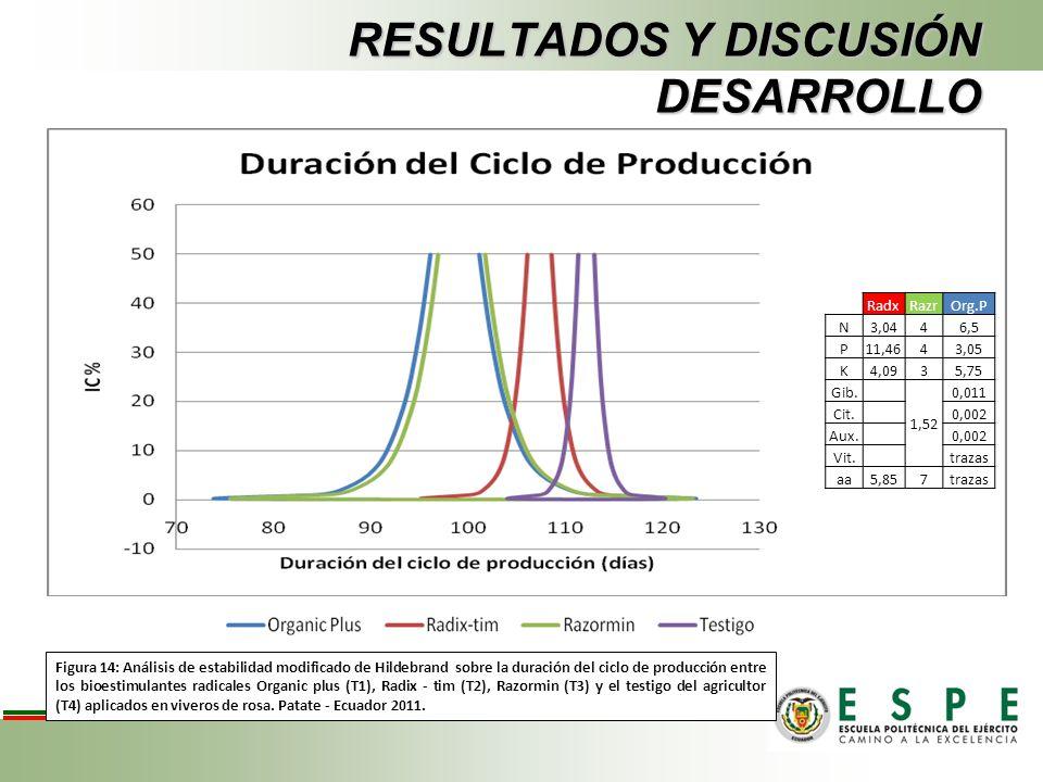 RESULTADOS Y DISCUSIÓN DESARROLLO Figura 14: Análisis de estabilidad modificado de Hildebrand sobre la duración del ciclo de producción entre los bioe