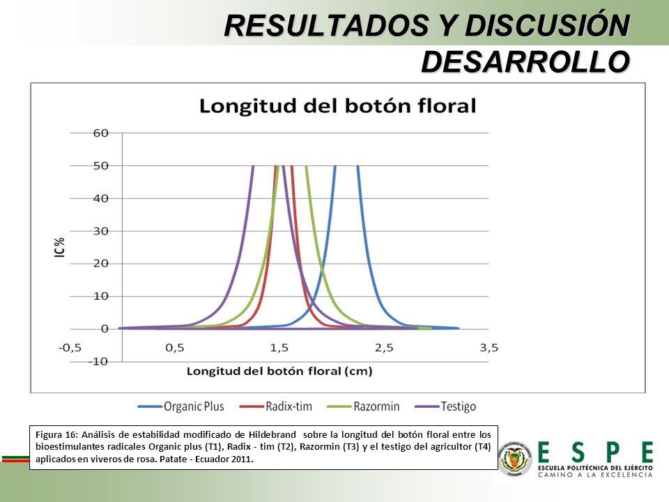 RESULTADOS Y DISCUSIÓN DESARROLLO Figura 16: Análisis de estabilidad modificado de Hildebrand sobre la longitud del botón floral entre los bioestimula