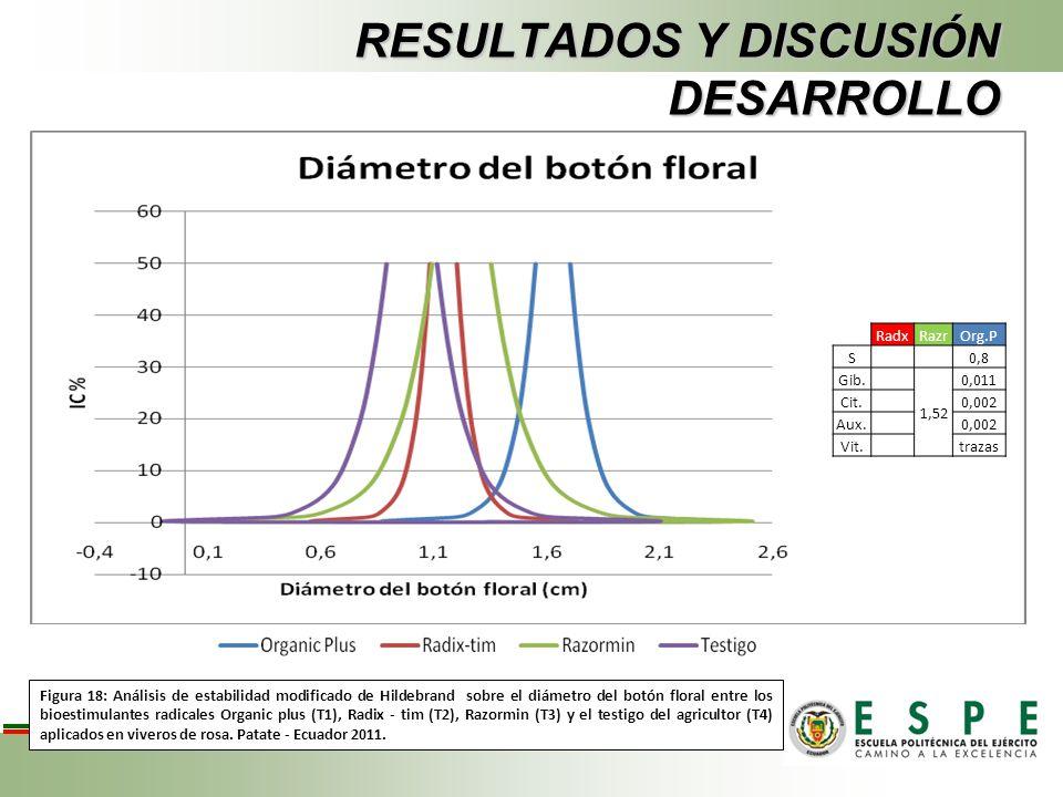 RESULTADOS Y DISCUSIÓN DESARROLLO Figura 18: Análisis de estabilidad modificado de Hildebrand sobre el diámetro del botón floral entre los bioestimula