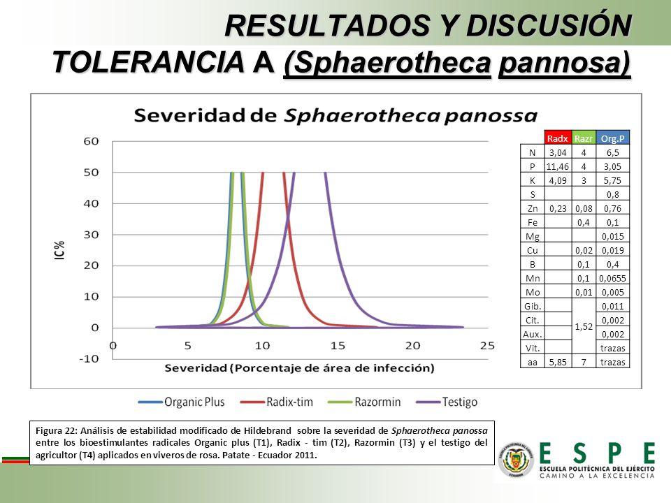 RESULTADOS Y DISCUSIÓN TOLERANCIA A (Sphaerotheca pannosa) Figura 22: Análisis de estabilidad modificado de Hildebrand sobre la severidad de Sphaeroth