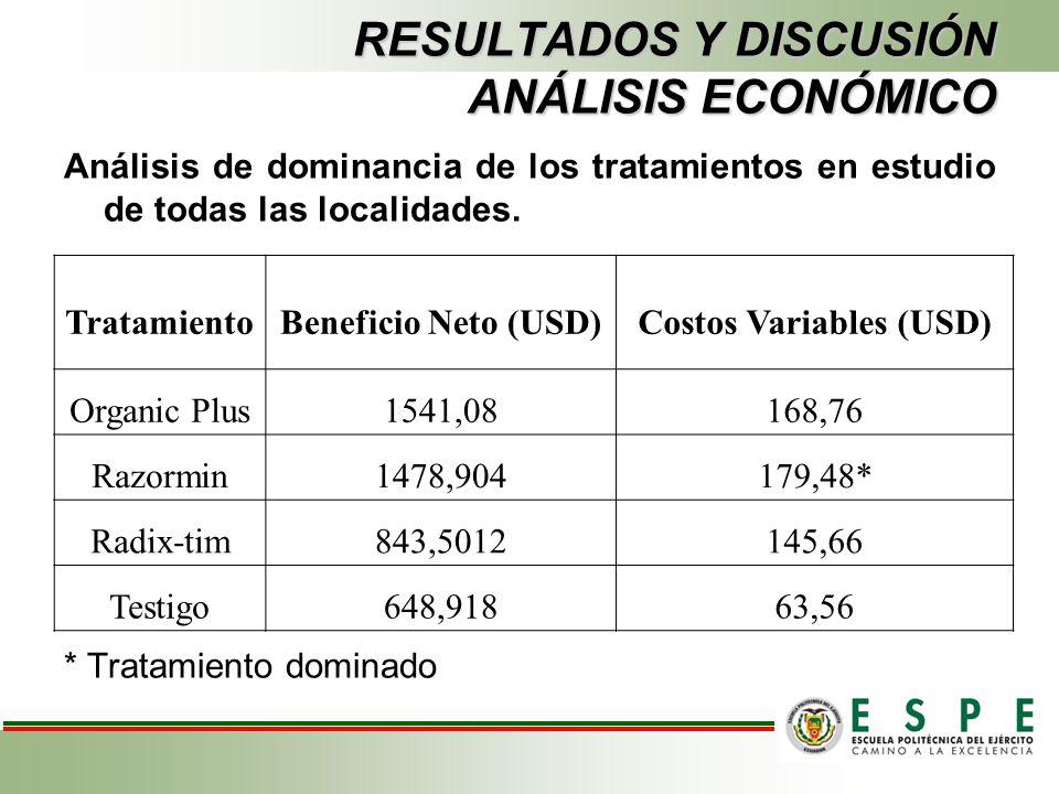 RESULTADOS Y DISCUSIÓN ANÁLISIS ECONÓMICO Análisis de dominancia de los tratamientos en estudio de todas las localidades. * Tratamiento dominado Trata