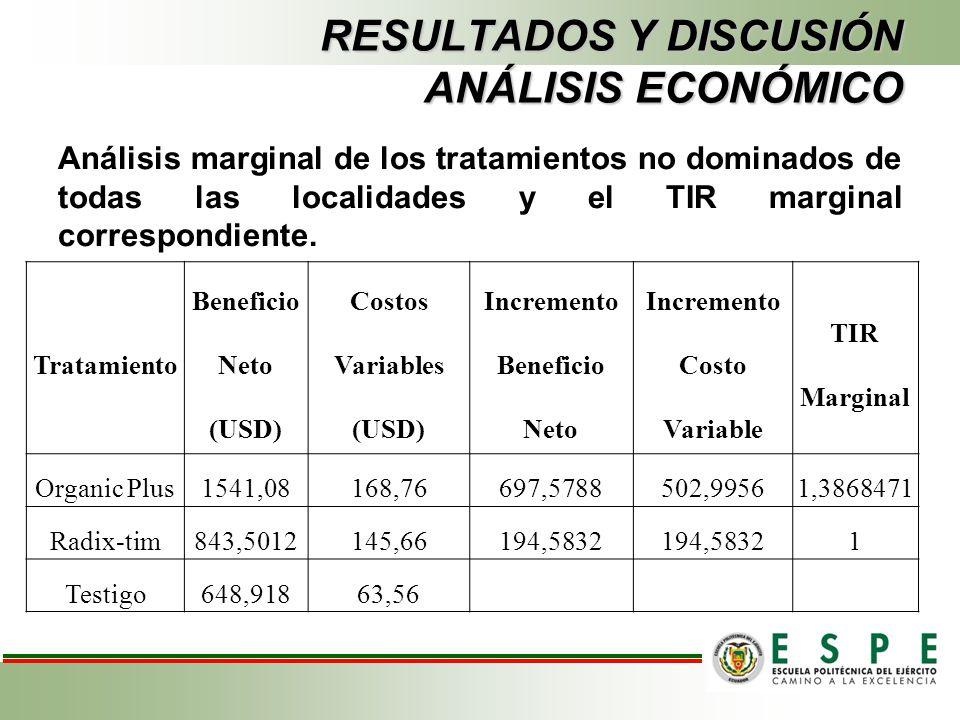 RESULTADOS Y DISCUSIÓN ANÁLISIS ECONÓMICO Análisis marginal de los tratamientos no dominados de todas las localidades y el TIR marginal correspondient