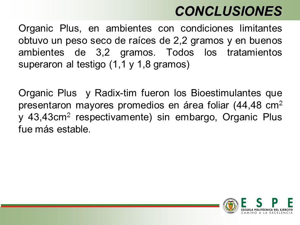 CONCLUSIONES Organic Plus, en ambientes con condiciones limitantes obtuvo un peso seco de raíces de 2,2 gramos y en buenos ambientes de 3,2 gramos. To