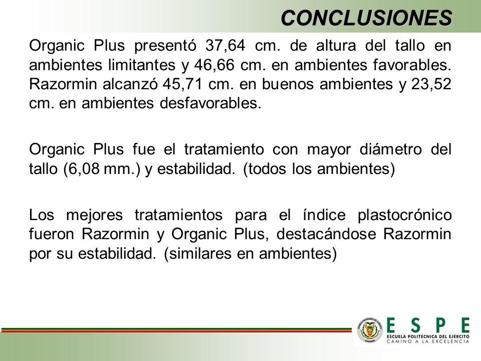 CONCLUSIONES Organic Plus presentó 37,64 cm. de altura del tallo en ambientes limitantes y 46,66 cm. en ambientes favorables. Razormin alcanzó 45,71 c