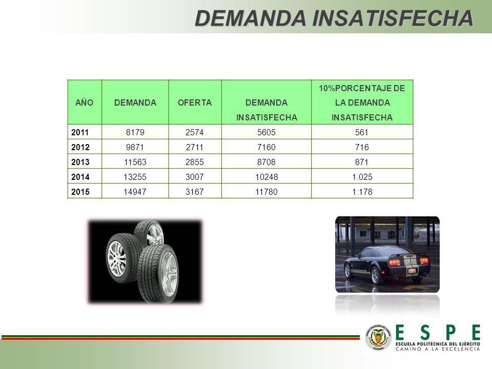 OFERTAPROYECTADA EMPRESAS TASA DE CRECIMIENTO ANUAL Servicio Alban Valle.3% Tecnicentro GP7% Vulcanizadoras.6% PROMEDIO TOTAL DE CRECIMIENTO ANUAL 5,3