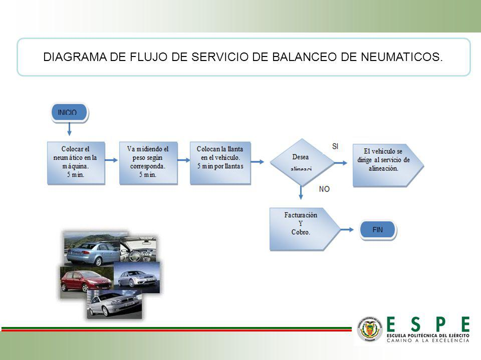 INGENIERIA DEL PROYECTO DIAGRAMA DE FLUJO DE COMERCIALIZACION DE NEUMATICOS.
