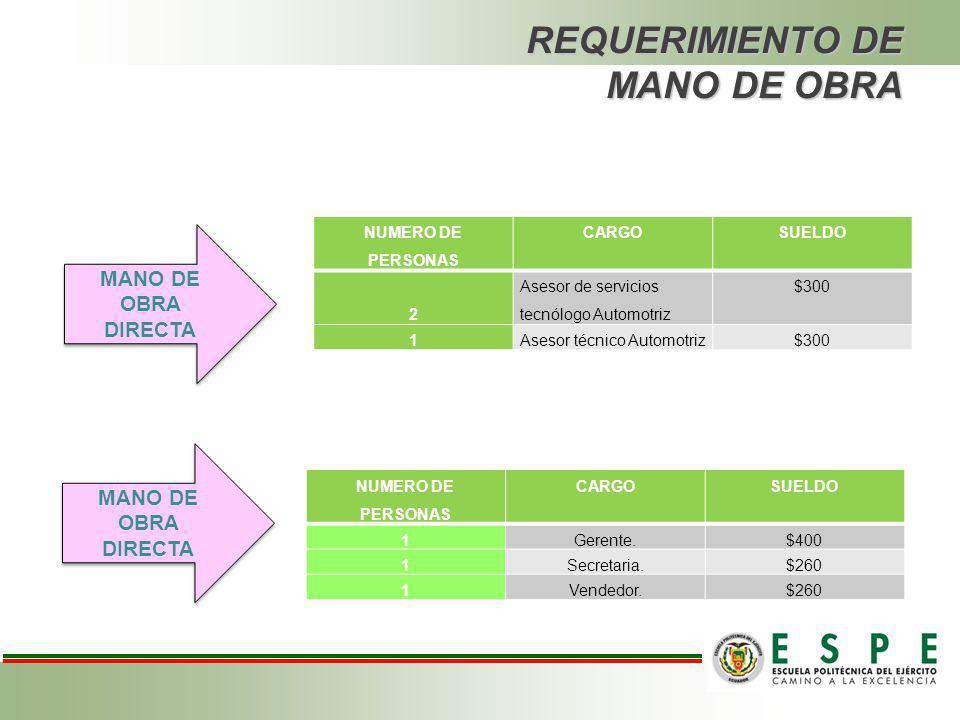 DIAGRAMA DE FLUJO DE SERVICIO DE ALINEACION DE NEUMATICOS.