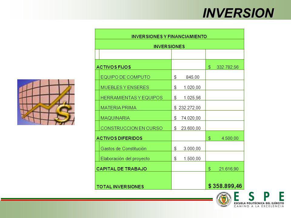 ESTUDIO FINANCIERO Inversión. Capital de trabajo. Presupuestos de Operación. Evaluación Financiera.