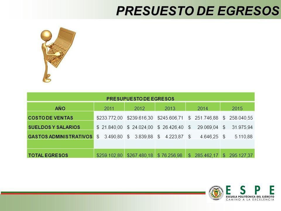 PRESUPUESTO DE INGRESOS AÑO20112012201320142015 Llantas de motos 927 1.112 1.297 1.483 1.668 Llantas vehículos (unidades) 2.505 3.006 3.508 4.008 4.51