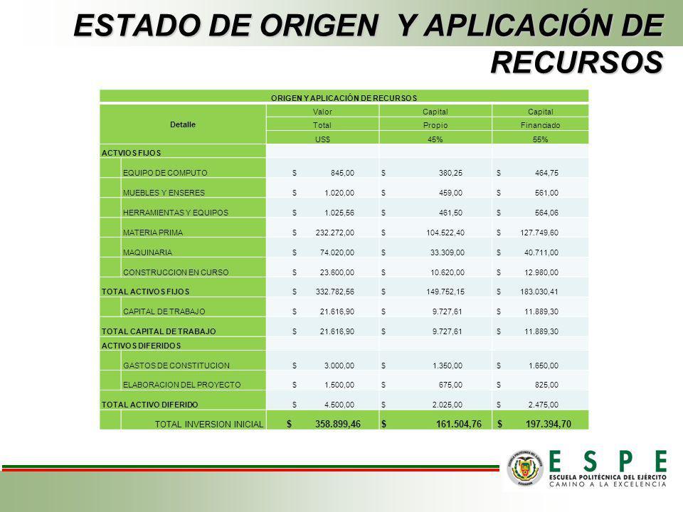 PRESUESTO DE EGRESOS PRESUPUESTO DE EGRESOS AÑO20112012201320142015 COSTO DE VENTAS $233.772,00 $239.616,30 $245.606,71 $ 251.746,88 $ 258.040,55 SUEL