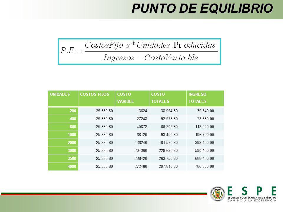 ESTADO DE ORIGEN Y APLICACIÓN DE RECURSOS ORIGEN Y APLICACIÓN DE RECURSOS Detalle ValorCapital TotalPropioFinanciado US$45%55% ACTVIOS FIJOS EQUIPO DE