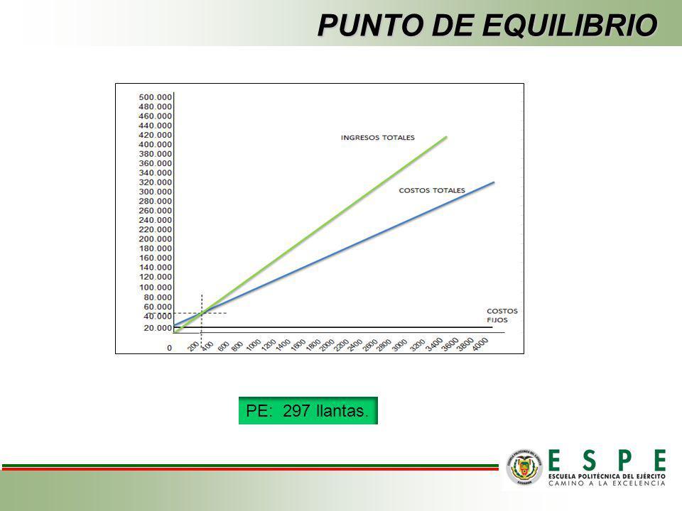 PUNTO DE EQUILIBRIO UNIDADESCOSTOS FIJOS COSTO VARIBLE COSTO TOTALES INGRESO TOTALES 200 25.330,8013624 38.954,80 39.340,00 40025.330,8027248 52.578,8