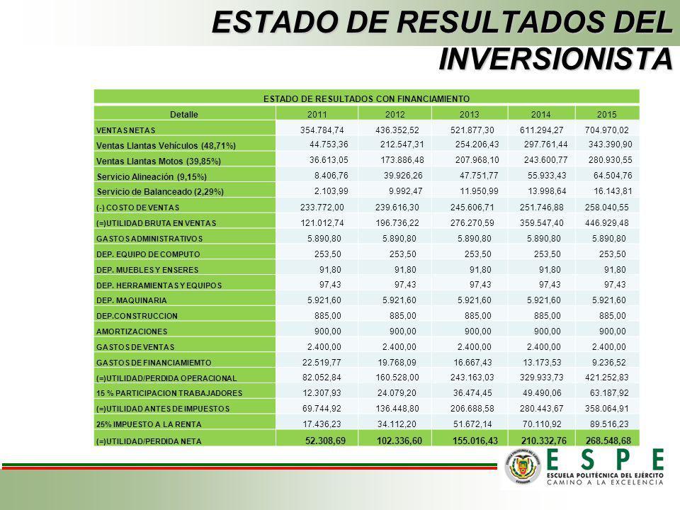 ESTADO DE RESULTADOS DEL PROYECTO ESTADO DE RESULTADOS SIN FINANCIAMIENTO Detalle20112012201320142015 VENTAS NETAS 354.784,74 436.352,52 521.877,30 61