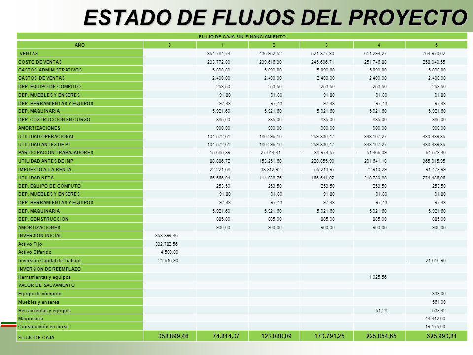 ESTADO DE RESULTADOS DEL INVERSIONISTA ESTADO DE RESULTADOS CON FINANCIAMIENTO Detalle20112012201320142015 VENTAS NETAS 354.784,74 436.352,52 521.877,