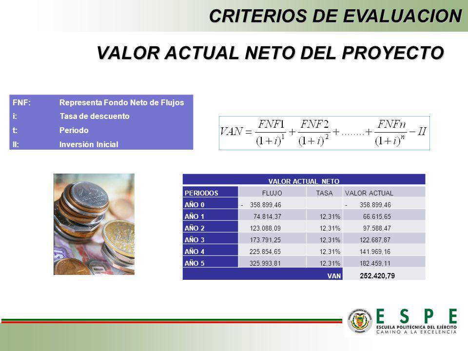 TASA DE DESCUENTO EVALUACION FINANCIERA PRESTAMO 197.394,7055,00%12%4,21% APORTACIONES 161.504,7645,00%18%8,10% 358.899,46 12,31% Tasa de bonos 8% Rie