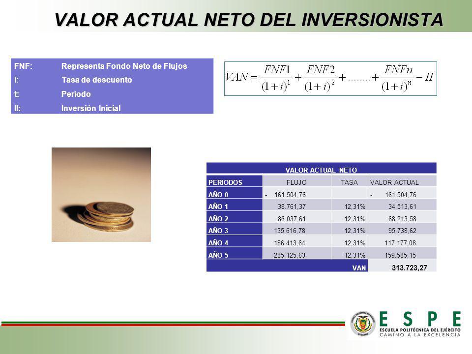 VALOR ACTUAL NETO DEL PROYECTO FNF:Representa Fondo Neto de Flujos i:Tasa de descuento t:Período II:Inversión Inicial CRITERIOS DE EVALUACION VALOR AC