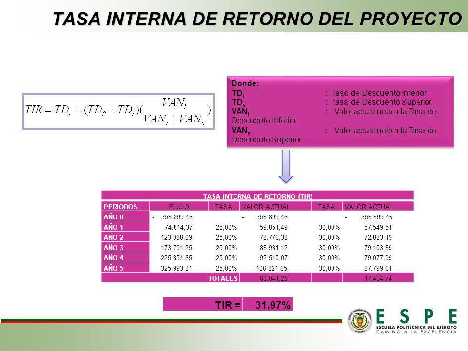 VALOR ACTUAL NETO DEL INVERSIONISTA FNF:Representa Fondo Neto de Flujos i:Tasa de descuento t:Período II:Inversión Inicial VALOR ACTUAL NETO PERIODOSF