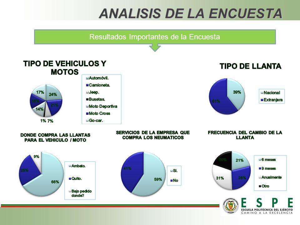 INVESTIGACION DE MERCADO TAMAÑO DE LA MUESTRA N =6487 p =0,95 q =0,05 Z =1,96 e =(5%) n = 71 personas a ser encuestadas.