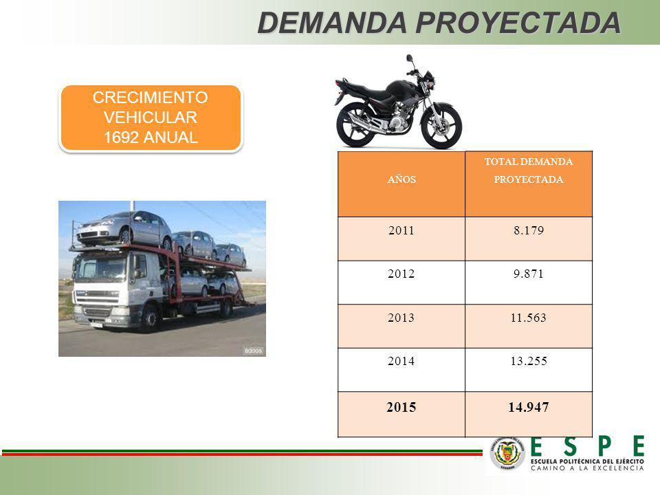 DEMANDA HISTORICA En la actualidad el parque automotor de Tungurahua es de 63.271, mientras que en la subjefatura de Transito de Pelileo tenemos 19.65