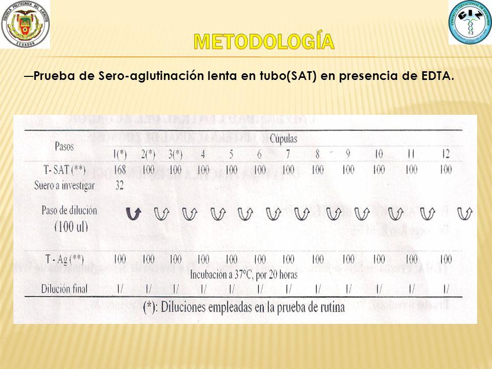 Prueba de Sero-aglutinación lenta en tubo(SAT) en presencia de EDTA.