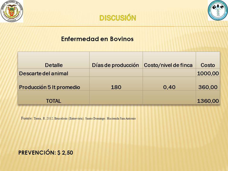 Enfermedad en Bovinos PREVENCIÓN: $ 2,50 Fuente: Tierra, R. 2012. Brucelosis (Entrevista). Santo Domingo. Hacienda San Antonio