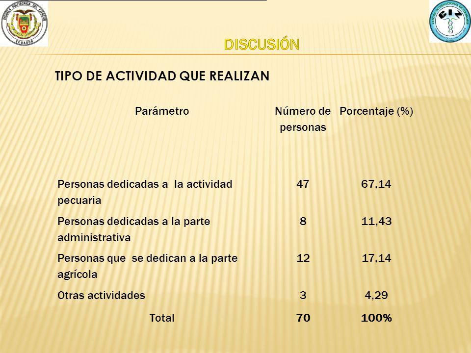 Parámetro Número de personas Porcentaje (%) Personas dedicadas a la actividad pecuaria 4767,14 Personas dedicadas a la parte administrativa 811,43 Per