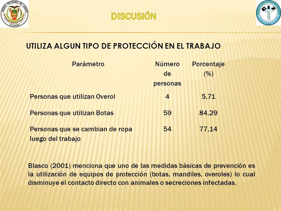 UTILIZA ALGUN TIPO DE PROTECCIÓN EN EL TRABAJO Parámetro Número de personas Porcentaje (%) Personas que utilizan Overol45,71 Personas que utilizan Bot