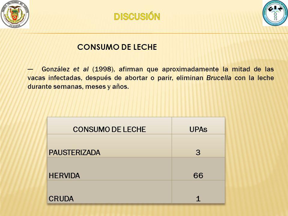 CONSUMO DE LECHE González et al (1998), afirman que aproximadamente la mitad de las vacas infectadas, después de abortar o parir, eliminan Brucella co