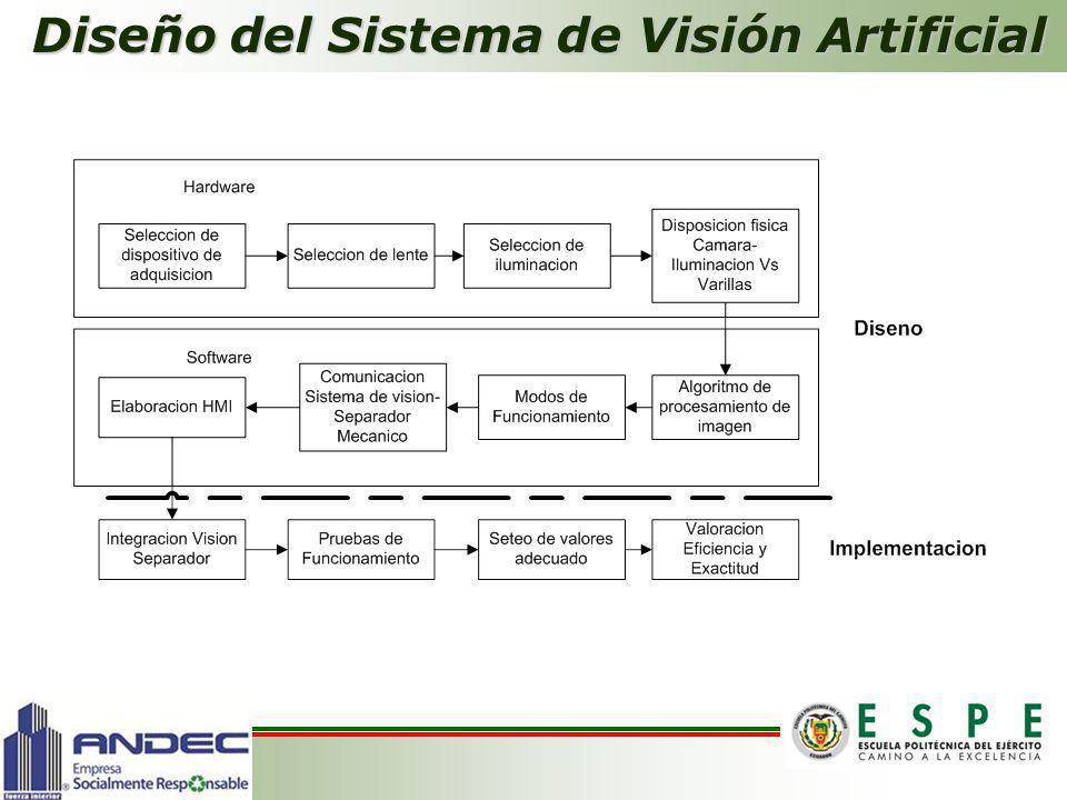 Diseño del Sistema de Visión Artificial