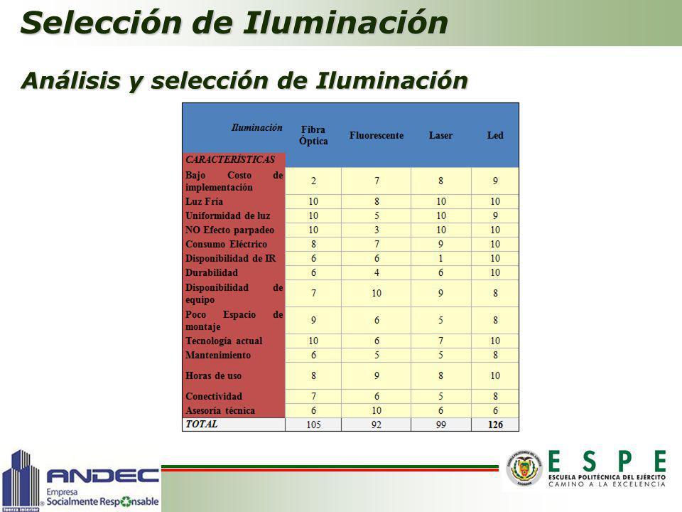 Selección de Iluminación Análisis y selección de Iluminación