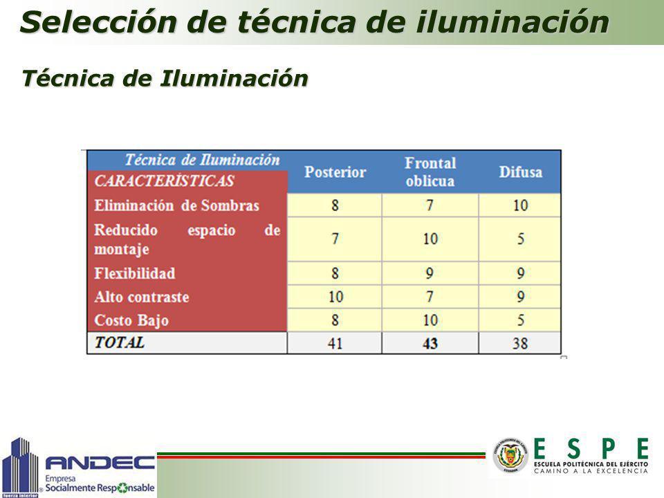 Selección de técnica de iluminación Técnica de Iluminación