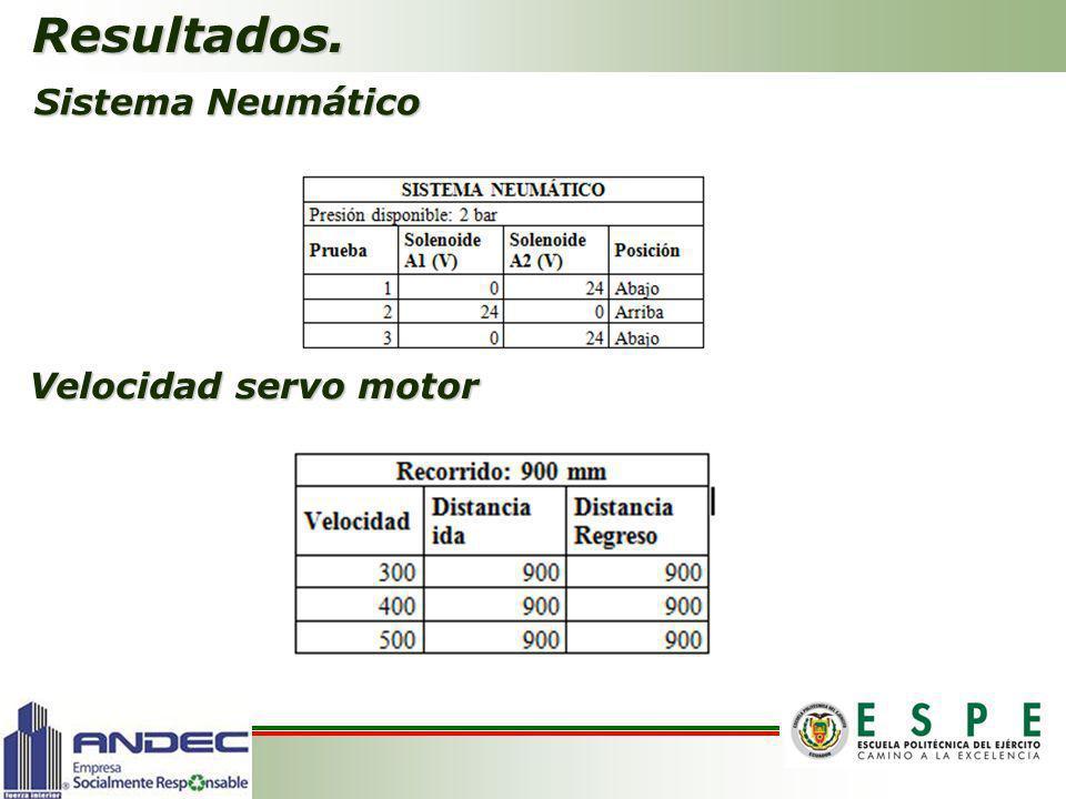Resultados. Sistema Neumático Velocidad servo motor