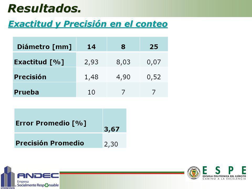 Resultados. Exactitud y Precisión en el conteo Exactitud y Precisión en el conteo Diámetro [mm]14825 Exactitud [%]2,938,030,07 Precisión1,484,900,52 P