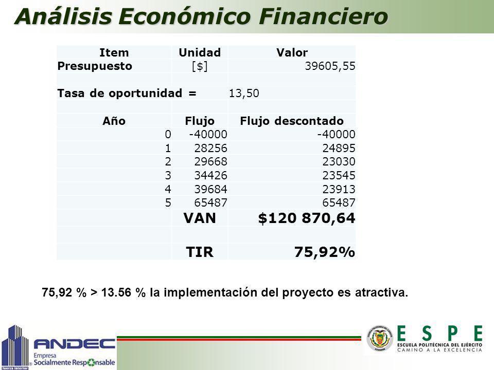 Análisis Económico Financiero ItemUnidadValor Presupuesto[$]39605,55 Tasa de oportunidad =13,50 AñoFlujoFlujo descontado 0-40000 12825624895 229668230