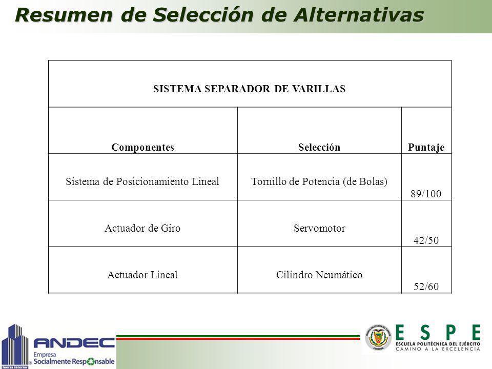 Resumen de Selección de Alternativas SISTEMA SEPARADOR DE VARILLAS ComponentesSelecciónPuntaje Sistema de Posicionamiento LinealTornillo de Potencia (