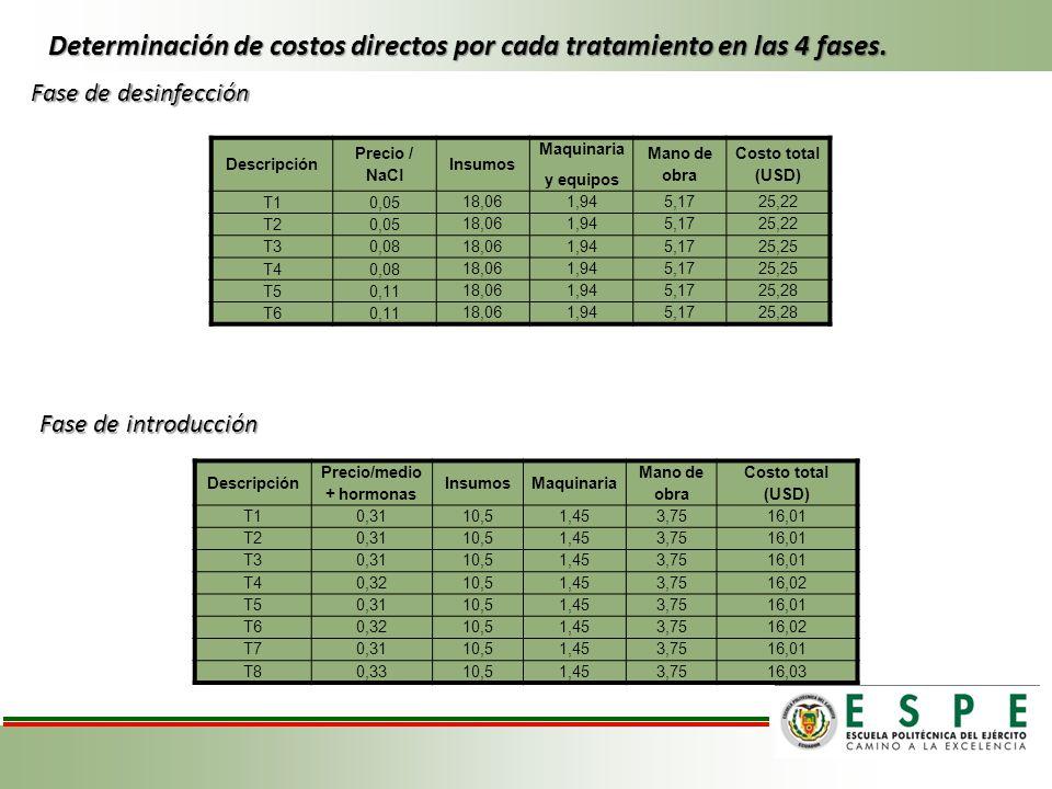 Determinación de costos directos por cada tratamiento en las 4 fases. Fase de desinfección Fase de introducción Descripción Precio / NaCl Insumos Maqu