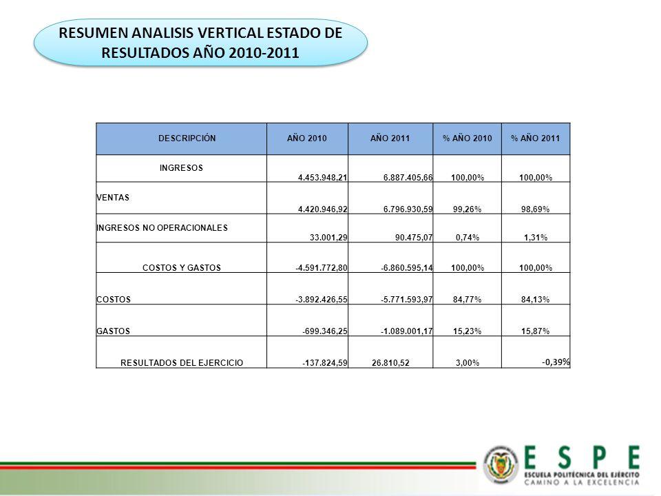 RESUMEN ANALISIS VERTICAL ESTADO DE RESULTADOS AÑO 2010-2011 DESCRIPCIÓNAÑO 2010AÑO 2011% AÑO 2010% AÑO 2011 INGRESOS 4.453.948,216.887.405,66100,00%