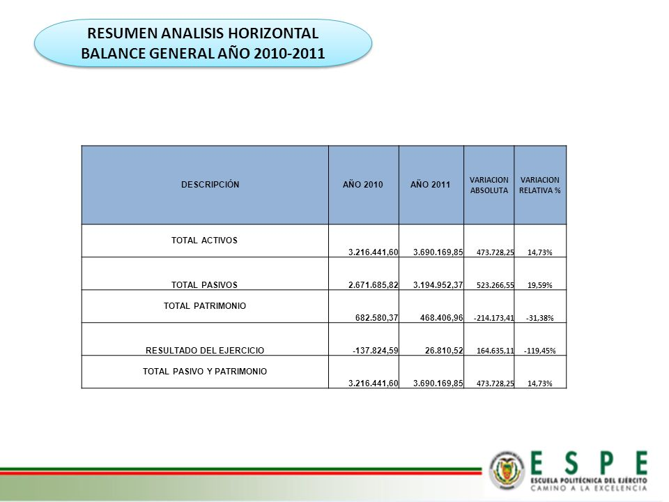 RESUMEN ANALISIS HORIZONTAL BALANCE GENERAL AÑO 2010-2011 DESCRIPCIÓNAÑO 2010AÑO 2011 VARIACION ABSOLUTA VARIACION RELATIVA % TOTAL ACTIVOS 3.216.441,