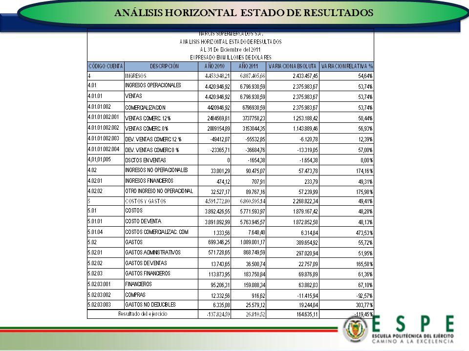 ANÁLISIS HORIZONTAL ESTADO DE RESULTADOS