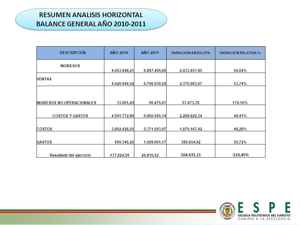 RESUMEN ANALISIS HORIZONTAL BALANCE GENERAL AÑO 2010-2011 DESCRIPCIÓNAÑO 2010AÑO 2011 VARIACION ABSOLUTAVARIACION RELATIVA % INGRESOS 4.453.948,216.88