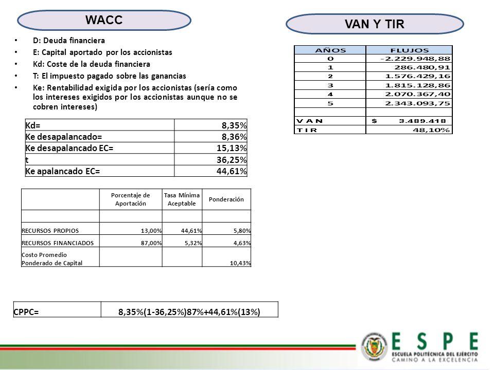 VAN Y TIR WACC Porcentaje de Aportación Tasa Mínima Aceptable Ponderación RECURSOS PROPIOS13,00%44,61%5,80% RECURSOS FINANCIADOS87,00%5,32%4,63% Costo