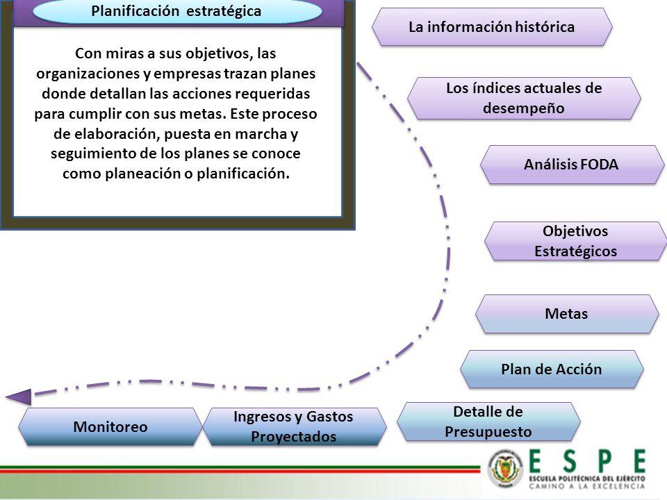 Planificación estratégica Los índices actuales de desempeño La información histórica Monitoreo Análisis FODA Metas Objetivos Estratégicos Plan de Acci