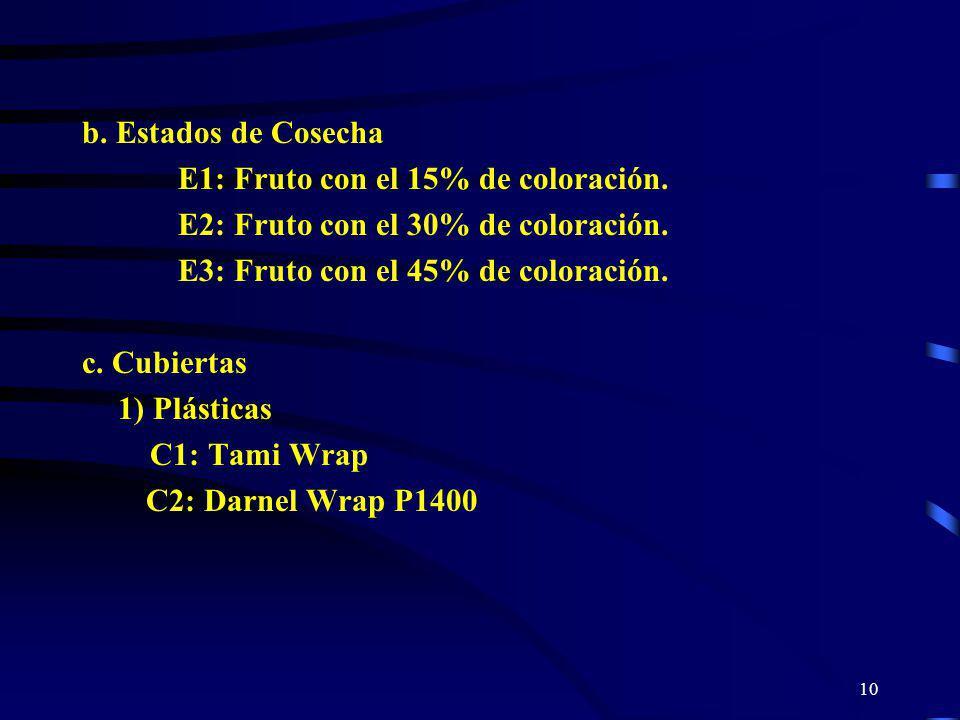 10 b. Estados de Cosecha E1: Fruto con el 15% de coloración. E2: Fruto con el 30% de coloración. E3: Fruto con el 45% de coloración. c. Cubiertas 1) P
