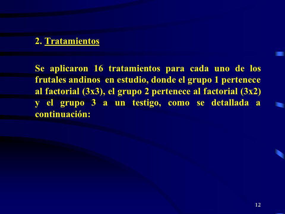12 2. Tratamientos Se aplicaron 16 tratamientos para cada uno de los frutales andinos en estudio, donde el grupo 1 pertenece al factorial (3x3), el gr