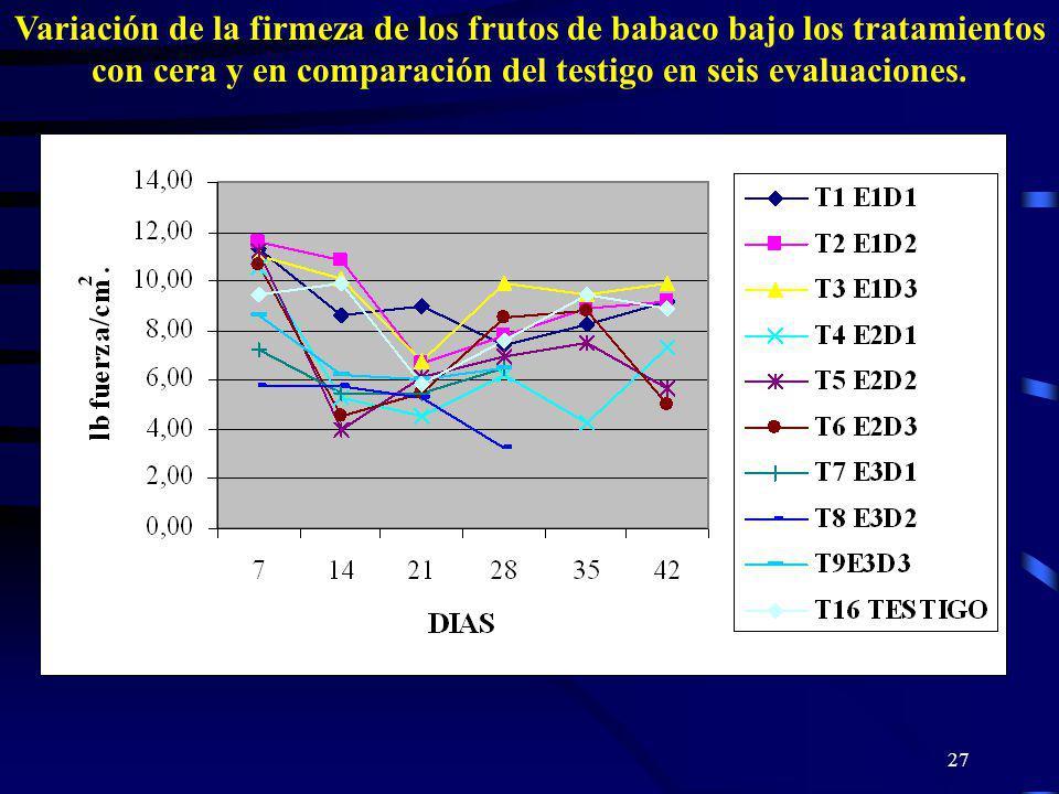 27 Variación de la firmeza de los frutos de babaco bajo los tratamientos con cera y en comparación del testigo en seis evaluaciones.