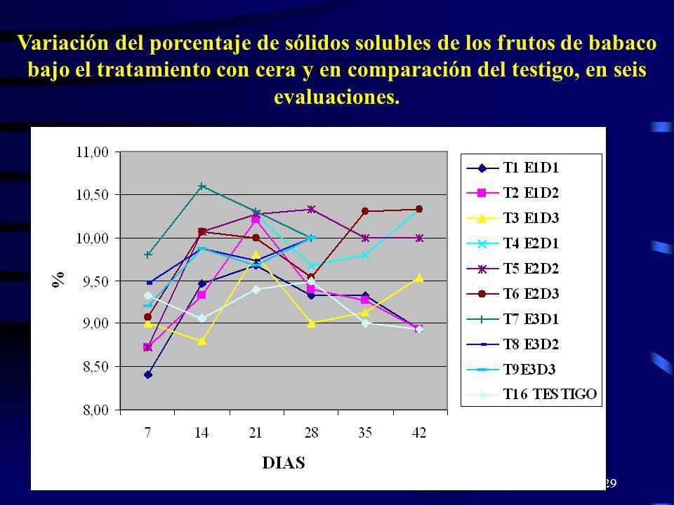 29 Variación del porcentaje de sólidos solubles de los frutos de babaco bajo el tratamiento con cera y en comparación del testigo, en seis evaluacione
