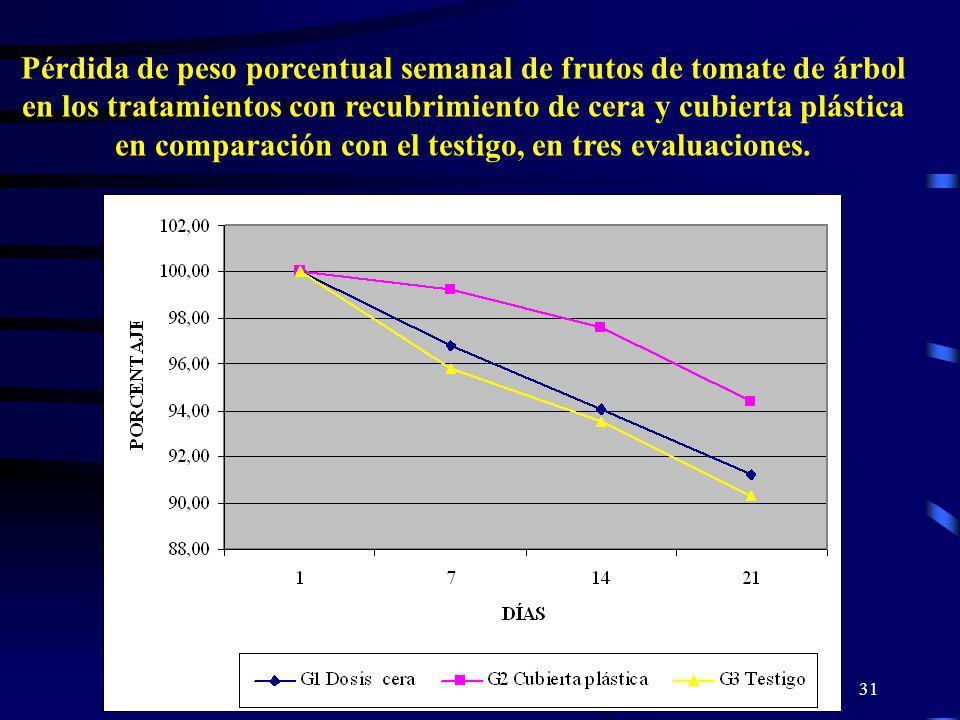 31 Pérdida de peso porcentual semanal de frutos de tomate de árbol en los tratamientos con recubrimiento de cera y cubierta plástica en comparación co