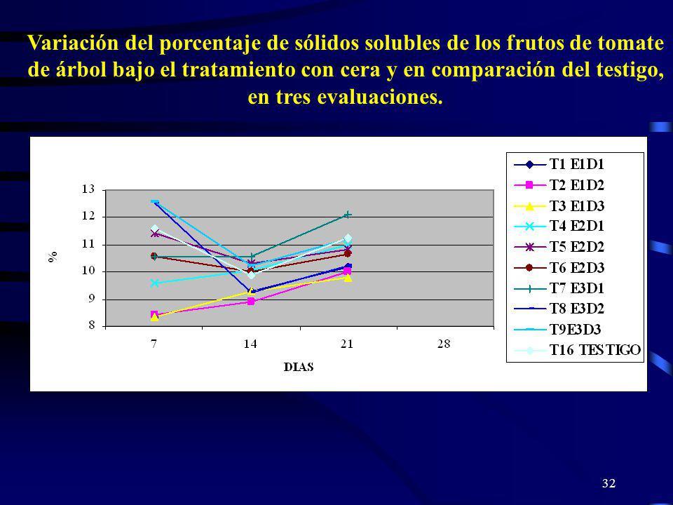 32 Variación del porcentaje de sólidos solubles de los frutos de tomate de árbol bajo el tratamiento con cera y en comparación del testigo, en tres ev