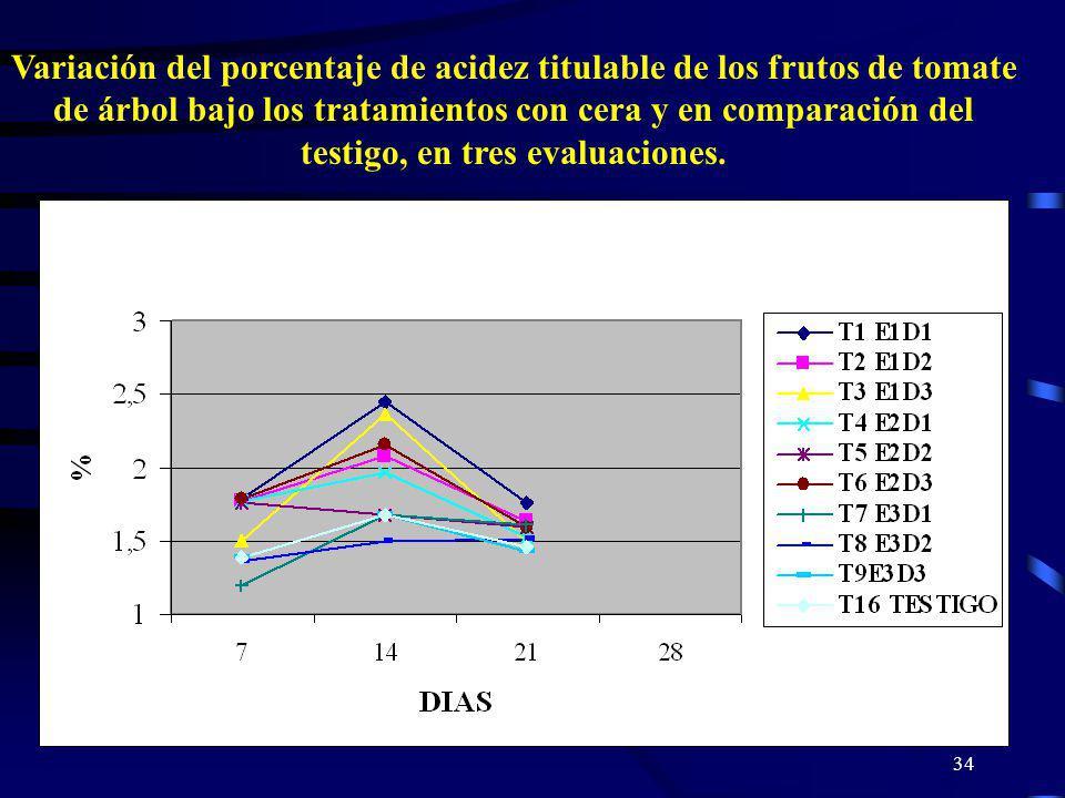 34 Variación del porcentaje de acidez titulable de los frutos de tomate de árbol bajo los tratamientos con cera y en comparación del testigo, en tres