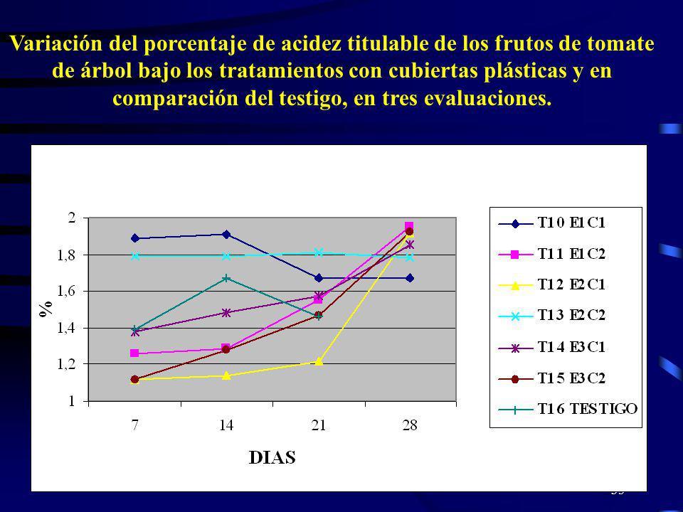 35 Variación del porcentaje de acidez titulable de los frutos de tomate de árbol bajo los tratamientos con cubiertas plásticas y en comparación del te